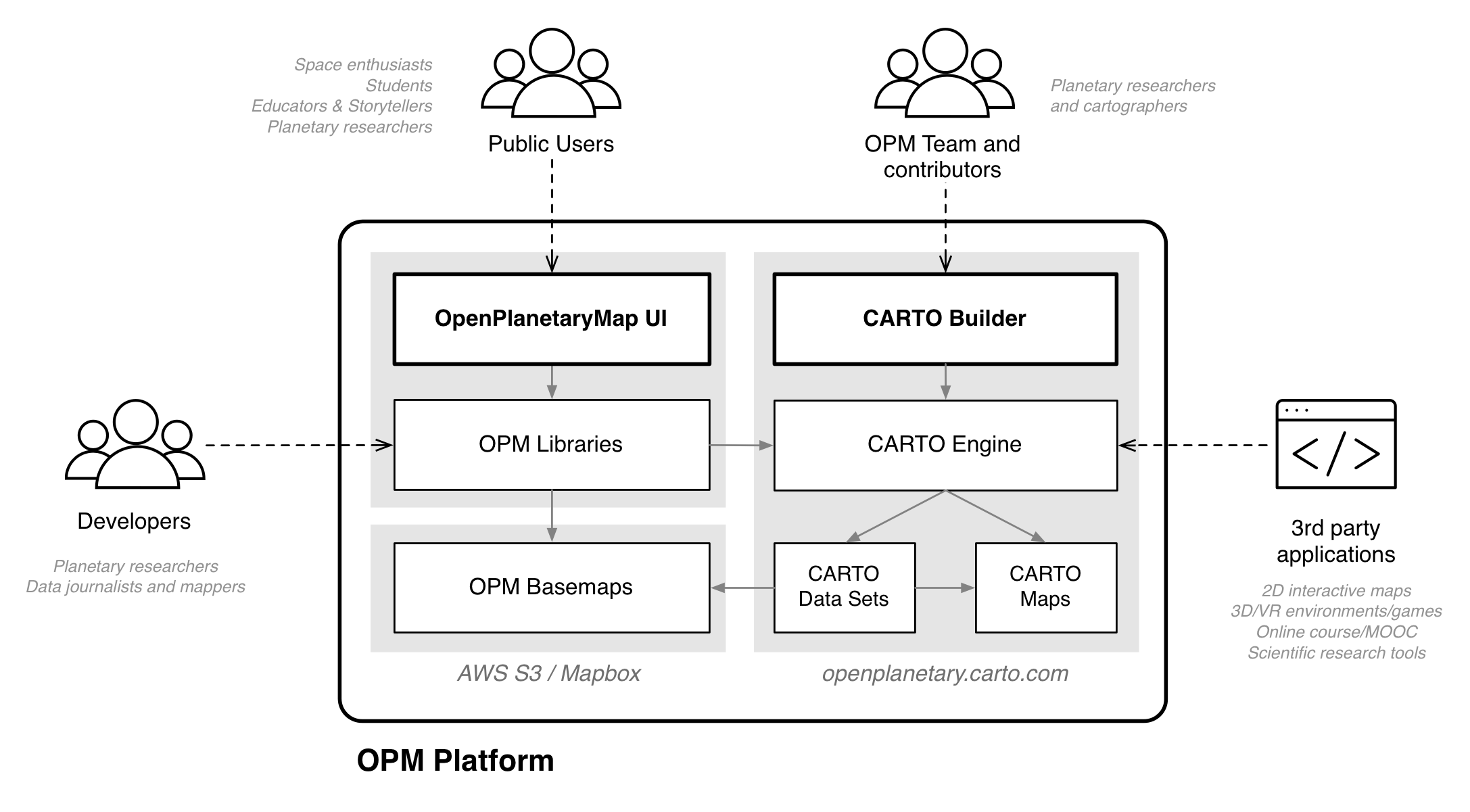 opm-concept-map